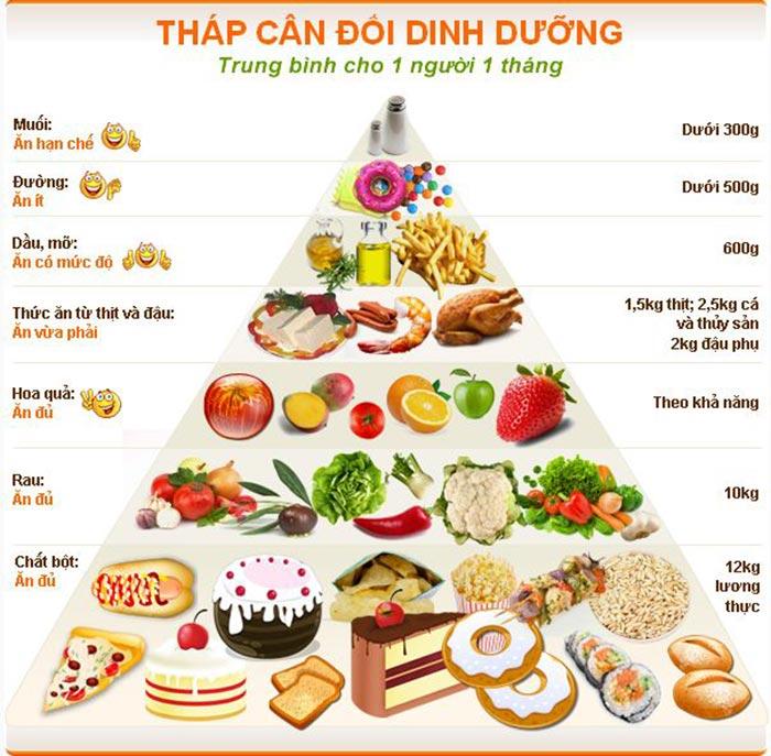 Tháp dinh dưỡng cân đối cho người già